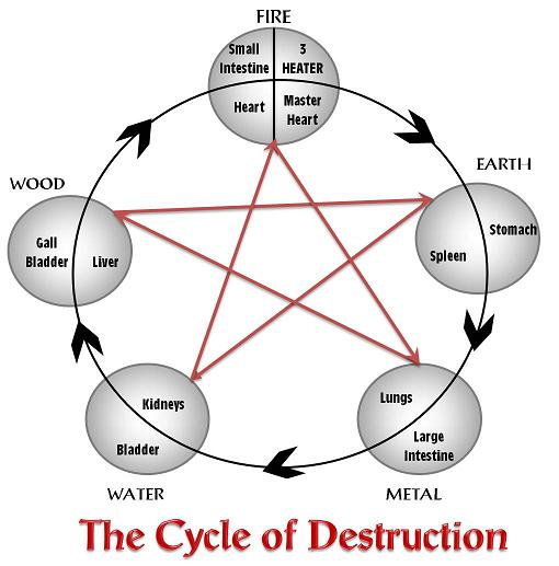 Kyusho Cycle of Destruction